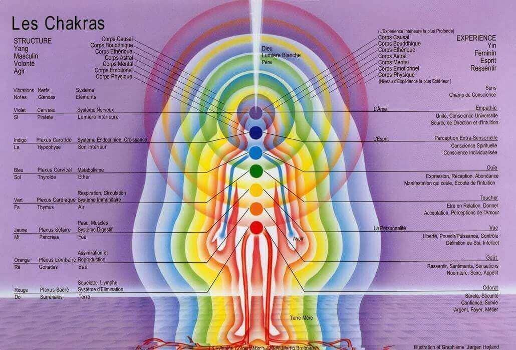 Chakra et aura
